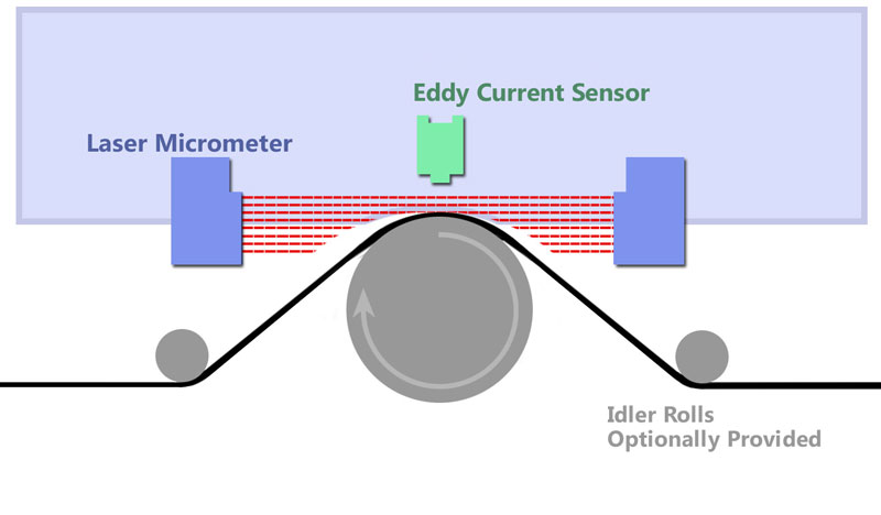 Basic Diagram of Eddy Current Sensor and Shadow Micrometer